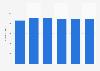 Number of psychologists in Denmark 2012-2017