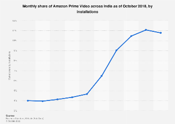 Monthly market share of Amazon Prime Video in India 2018 by installations