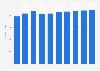 Operating system market revenue in Denmark 2016-2021