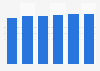 Operating system market revenue in Estonia 2016-2021