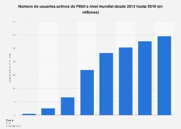Número de usuarios activos de Fitbit 2012-2018