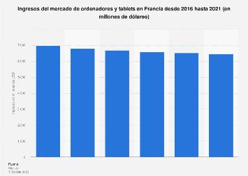 Facturación del mercado de ordenadores y tablets en Francia 2016-2021