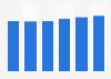 Administrative tool market revenue in Slovakia 2016-2021
