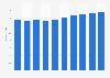 Administrative tool market revenue in Portugal 2016-2021