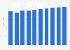 Administrative tool market revenue in Greece 2016-2021
