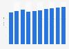 Administrative tool market revenue in Denmark 2016-2021