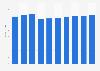 Administrative tool market revenue in Finland 2016-2021