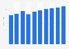 Administrative tool market revenue in Sweden 2016-2021
