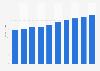 Administrative tool market revenue in Poland 2016-2021