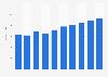 Administrative tool market revenue in the United Kingdom 2016-2021