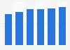 Collaborative software market revenue in Slovakia 2016-2021