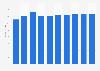 Collaborative software market revenue in France 2016-2021