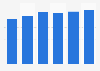 Collaborative software market revenue in Estonia 2016-2021