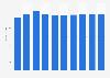 Collaborative software market revenue in Italy 2016-2021