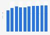 Collaborative software market revenue in the Netherlands 2016-2021