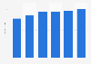 Collaborative software market revenue in Lithuania 2016-2021