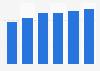 Collaborative software market revenue in Hungary 2016-2021