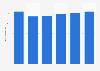 Facturación del mercado de servidores en Suecia 2016-2021