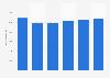 Facturación del mercado de servidores en Europa 2016-2021