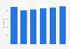 Facturación del mercado de servidores en Italia 2016-2021