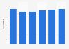 Facturación del mercado de servidores en los Países Bajos 2016-2021