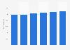 Facturación del mercado de servidores en el mundo 2016-2021