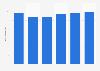 Facturación del mercado de servidores en Polonia 2016-2021
