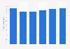 Facturación del mercado de servidores en Lituania 2016-2021