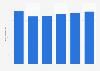 Facturación del mercado de servidores en Suiza 2016-2021