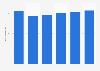 Facturación del mercado de servidores en Noruega 2016-2021