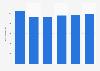 Facturación del mercado de servidores en Alemania 2016-2021