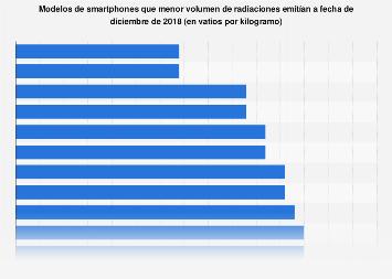 Smartphones emisores de menor cantidad de radiación en 2018