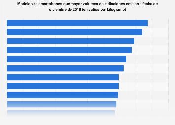 Smartphones emisores de mayor cantidad de radiación en 2018