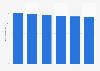 Facturación del mercado de periféricos y accesorios para PC en Lituania 2016-2021