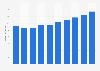 Umsatz mit Serversystemen in Österreich bis 2021