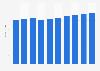 Office software market revenue in Austria 2016-2021