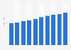 Office software market revenue in the Czech Republic 2016-2021