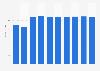 Office software market revenue in Norway 2016-2021