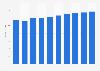 Office software market revenue in Greece 2016-2021