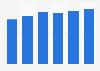 Office software market revenue in Bulgaria 2016-2021