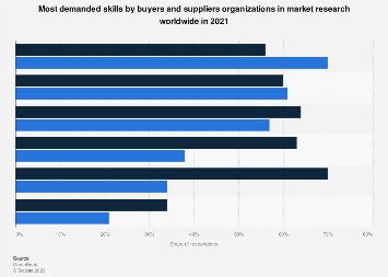 Emerging research skills by organizations worldwide 2018