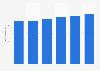 Facturación del mercado de software de productividad laboral en Dinamarca 2016-2021