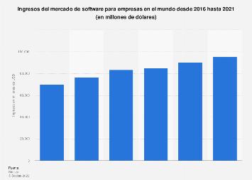 Facturación del mercado de software para empresas en el mundo 2016-2021