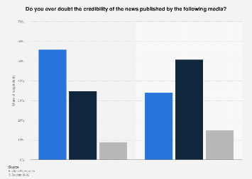Italy: perception of news credibility 2019, by media type