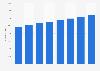 Number of psychologists in Sweden 2013-2017