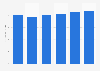 Construction & design software market revenue in Greece 2016-2021