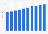 Construction & design software market revenue in Poland 2016-2021