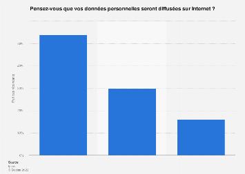 Possibilité d'une fuite de leurs données personnelles selon les Français 2019