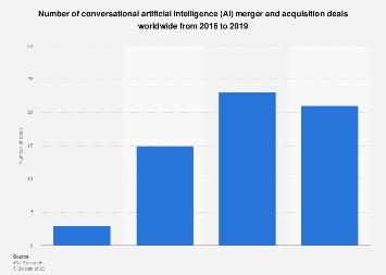 Number of conversational AI M&A deals worldwide 2016-2019