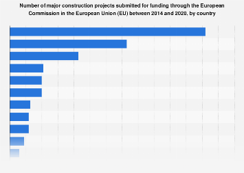 Major construction projects receiving large funding in the EU 2014-2020, by country